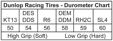 Vega Tire Durometer Chart Dunlop Tires Tires Tires Tools Comet Kart Sales