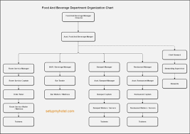 Organizational Chart Food And Beverage 10 Organizational Chart In Restaurant Resume Samples