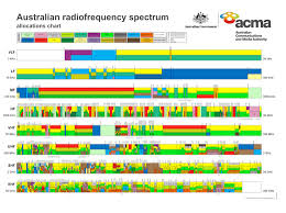 Frequency Allocation Chart Airwaves Reforming One Of Our Most Valuable Resources The