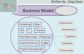 what is a business model business startup business model what is it gravygrowth