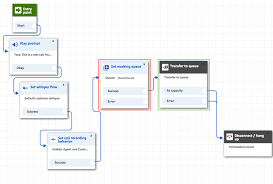 Outbound Call Flow Chart Automating Outbound Calling To Customers Using Amazon
