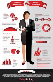 traditional management vs modern management leadership modern management v3
