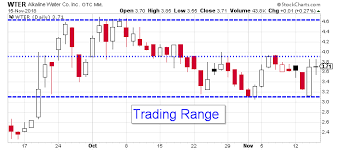 Wter Stock Chart Wter Stock Is Ready To Make A Move Toward Higher Prices
