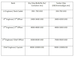 Marine Income Chart How Much Does An Indian Seafarer Officer Earn