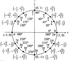 Calculus Circle Chart Ap Calculus Mako Mathematics