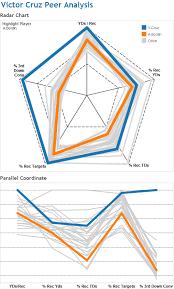 Duelingdata Radar Chart Vs Parallel Coordinate Chart