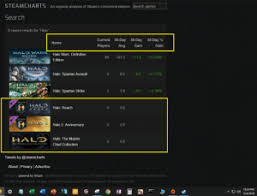 Fallout New Vegas Steam Charts Steamcharts An Ongoing Analysis Of Steams Concurrent
