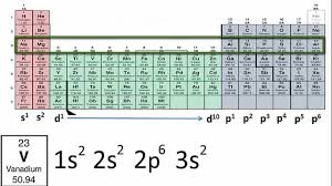 Writing Electron Configurations Using Only The Periodic Table