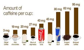 Sugar Content In Drinks Chart Uk How Much Caffeine Is In Some Of Your Favourite Drinks