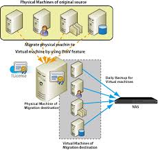 version limited develops and distributes well known it if you need activeimage protector only for migration from physical to virtual environment but you do not need aip for daily backup after migration is