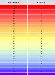 Printable Temperature Conversion Online Charts Collection