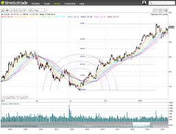 Free Fx Charts Forex Charts With Indicators Fxtradingcharts Com
