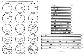 Edward Tufte Pie Charts The Fascination With Pie Charts And Circles