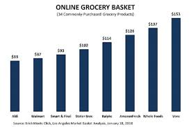 Online Grocery Price Comparison