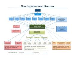 Flowchart And Structure Chart 21 Lovely Church Leadership Structure Diagram