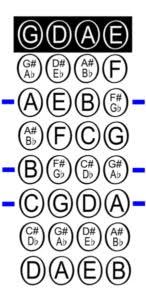 Violin Finger Pattern Chart For Flat Key Signatures Violin Finger Charts Violinschool Com