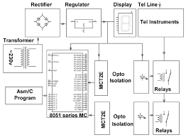 block diagram of telephone system the wiring diagram parallel telephone lines security system electronics projects block diagram
