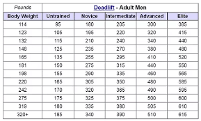 Deadlift Max Chart How Strong Is Someone Considered If Theyre A Member Of The