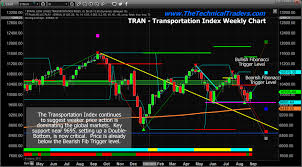 Transportation Index Chart Transportation Index Points To Stock Markets Weakness