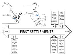 Puritans And Quakers Venn Diagram Plymouth V Jamestown Lessons Tes Teach