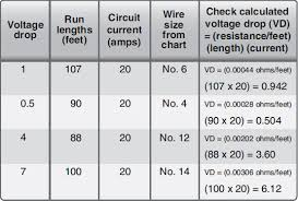 Wiring Installation Wire Size Selection Part Three