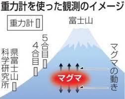 Image result for 桜島火山噴火予測