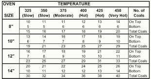 Dutch Oven Temp Chart Dutch Oven Peaches And Dumplings The Backyard Pioneer