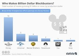 Disney Movie Chart Chart Who Makes Billion Dollar Blockbusters Statista