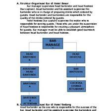 Bar Organization Chart Qn857xd7o2n1