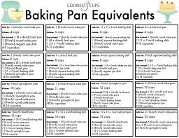 Baking Pan Conversion Chart Baking Pan Equivalent Chart Awesome Kitchen Hacks Baking