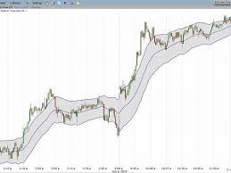 Technical Analysis Indicators