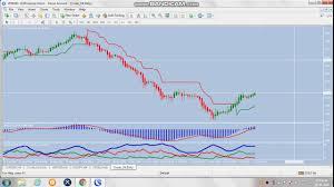 Crudeoil Zinc Copper Live Trading Technical Using Mt4 Chart