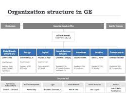 General Electric Organization Structure General Information 6
