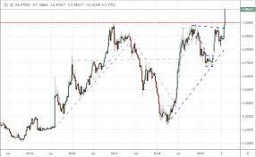 Dow And Dollar Tumble As China Lets Yuan Dive Escalation