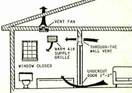 guide to installing bathroom vent fans bath exhaust fans routed up through the roof