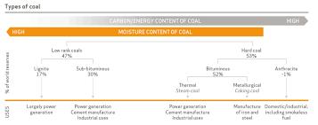 What Is Coal World Coal Association