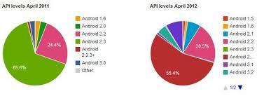 Android Fragmentation Chart Opensignalmaps Devs Tell The Android Fragmentation Story