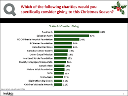 Donation Percentage Chart Four In Five British Columbians Feeling Charitable This