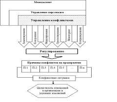 Скачать Курсовая управление конфликтами и стрессами в коллективе Курсовая управление конфликтами и стрессами в коллективе