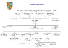 Kings And Queens Of Great Britain Chart Plantagenets Of England Genealogical Chart England Kings