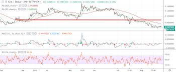 Stellar Price Analysis Xlm Usd Uncharted Waters Crypto