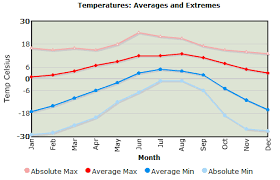 Bhutan Temperature Chart Weather Information Bhutan Leading Travel