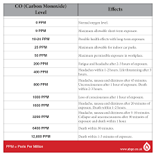 Safe Carbon Dioxide Levels Chart Safety Abgo Blog