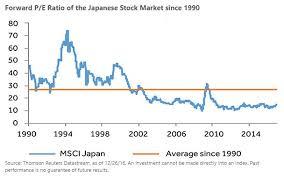 Japan Stock Market Historical Chart 2 Key Trends Benefiting Japan Etfs Etf Com