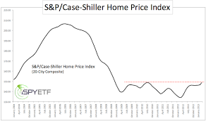 How To Turn The S P Case Shiller Home Price Index Into A