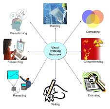 about visual leap mind map of how visual learning benefits students