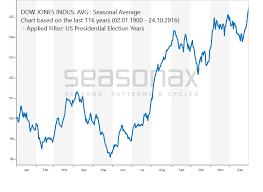 Dow Jones Election Years Seasonalcharts De