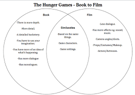 Book Vs Movie Venn Diagram The Hunger Games Home