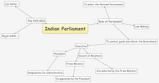 Indian Parliamentary System Chart Indian Parliament Xmind Mind Mapping Software