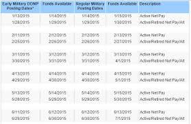 Nfcu Direct Deposit Dates 2019 Best Deposit Donate Money